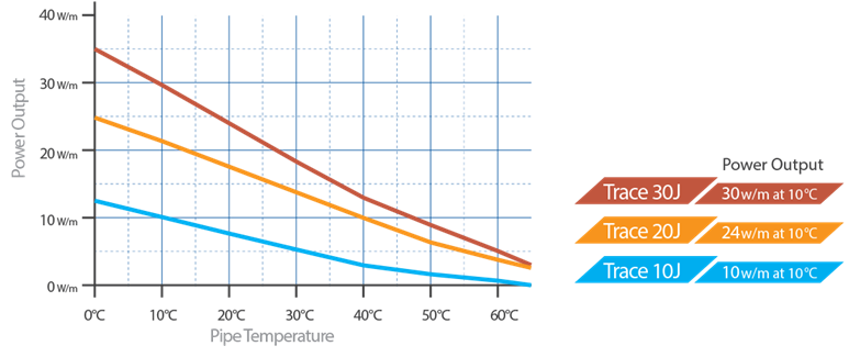 Thermal Output Rating