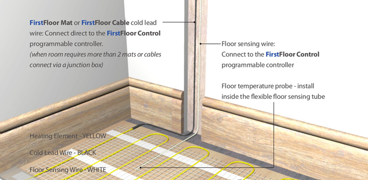 FirstFloor Mat or Cable
